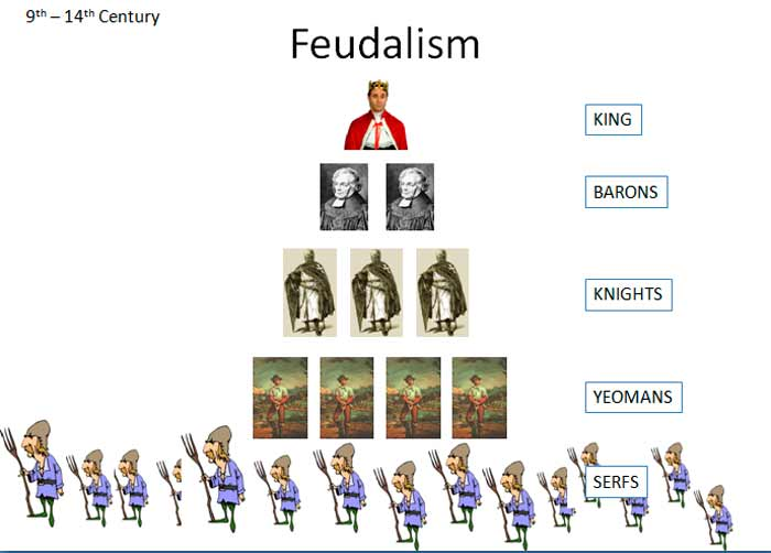 the role of feudalism as a cure for medieval anarchy To cure a disease to seek forgiveness for sins to fight for a religious cause  constantinople played an important role in the crusades because: the byzantine emperor helped the muslim and christian leaders come to a peace agreement  medieval europe unit test.